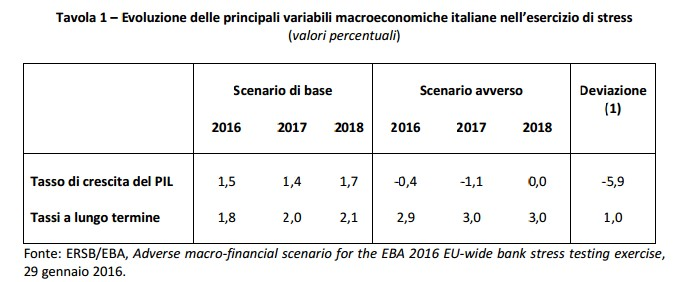 Aadverse macrofinancial scenario for EBA 2016 stress test