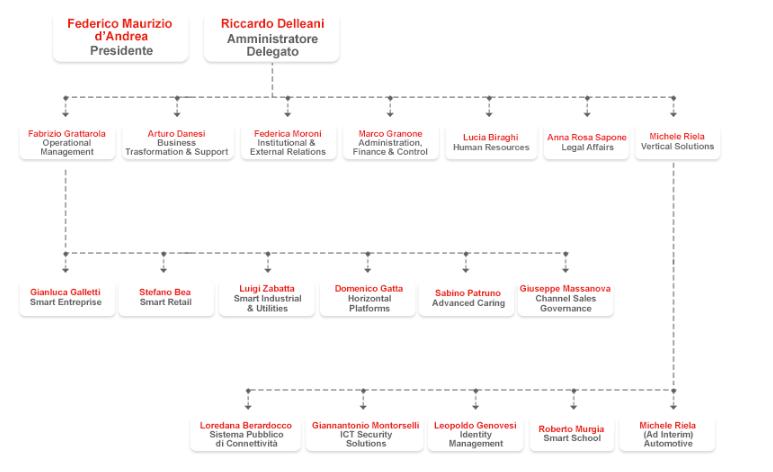 Organigramma Olivetti